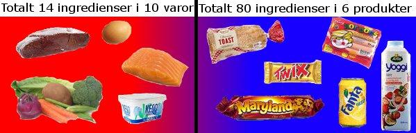 Bra mat (råvaror) till vänster och skitmat till höger