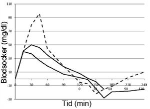 En klassisk blodsockerkurva med en liten dipp i blodsockret efter ungefär 2 timmar