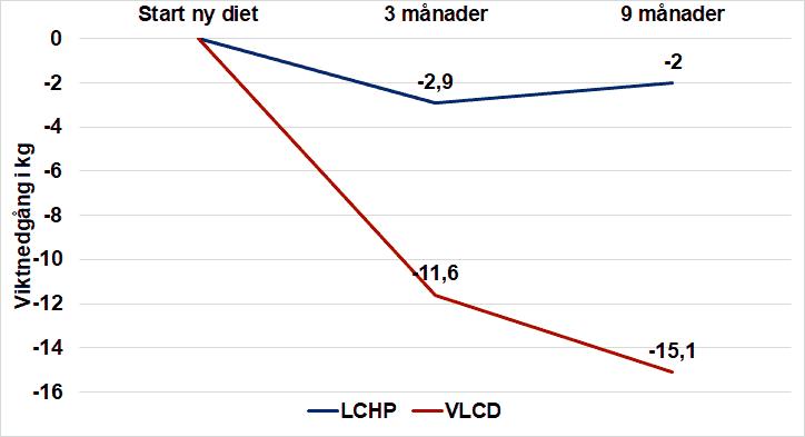 Skillnaden mellan LCHP och VLCD efter 9 månader