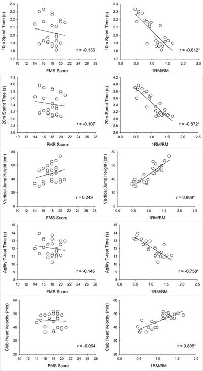 Förhållandet mellan FMS och prestation samt knäböjsstyrka och prestation