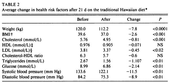 Resultatet i studien. Deltagaran förbättrade i princip alla hälsovärden och fick mycket bättre fasteglukosvärde