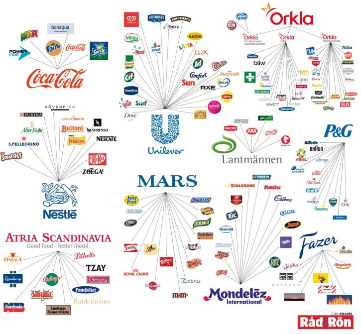 De stora livsmedelsföretagen i norden