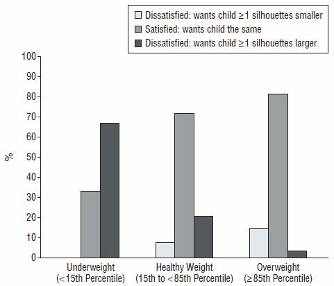 Grafen visar hur nöjda mammorna var med barnens vikt och om de ansåg att barnet nog borde gå upp eller ner lite i vikt