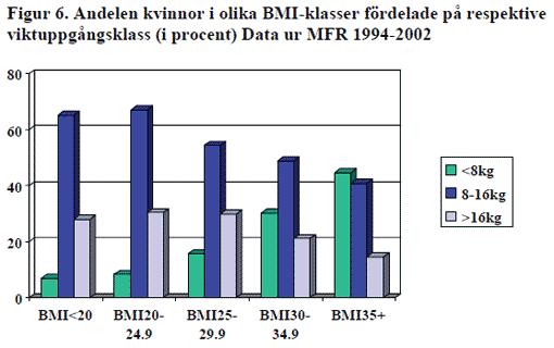 Viktuppgång hos svenska mödrar fördelat efter vilken BMI kategori de tillhörde efter graviditeten.