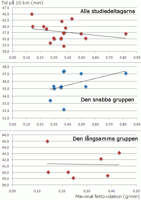 Resultatet för deltagarna i studien representerat i grafisk form.