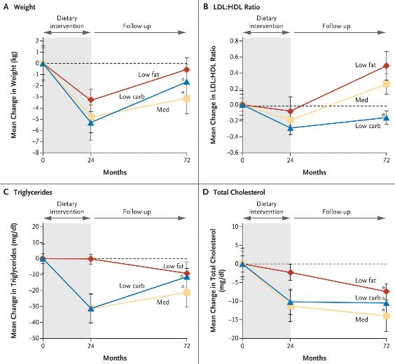 Resultatet i Shai et al. efter 6 år