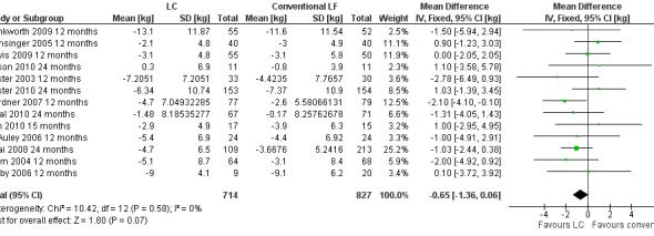 Meta-analys som jämför LCHF med en kost lik SNR