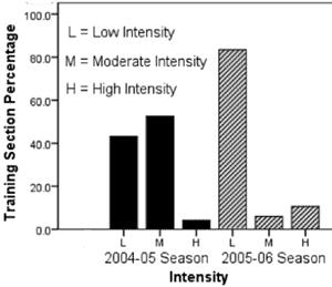 Olika intensiteter för konditionsträning