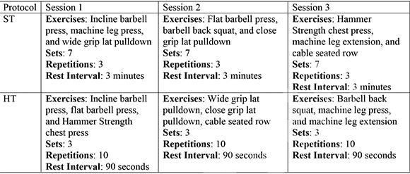 De två olika träningsprogrammen som deltagarna utförde i de två grupperna