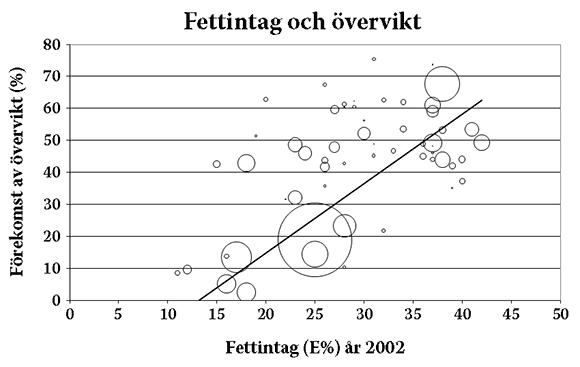 Fettintag och övervikt i olika länder i världen