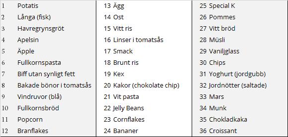 Mättnad från olika livsmedel och efterföljande kaloriintag vid en fri buffé