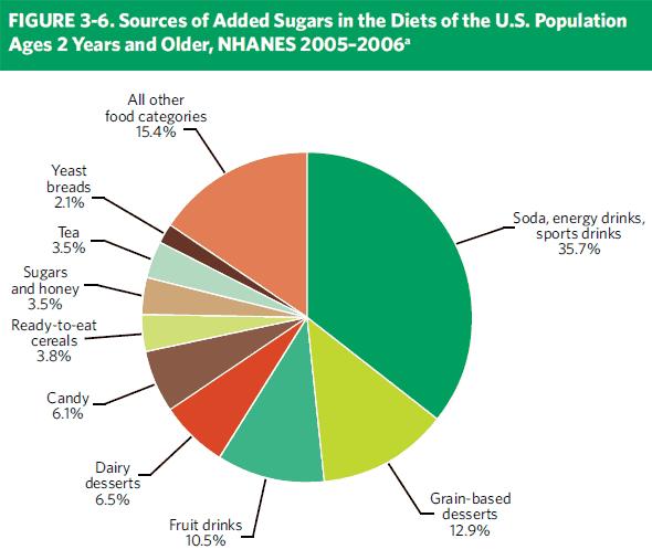 De största källorna till socker i Amerikanernas diet