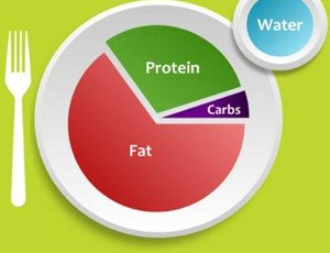 Lågkolhydratkost och typ 1 diabetes