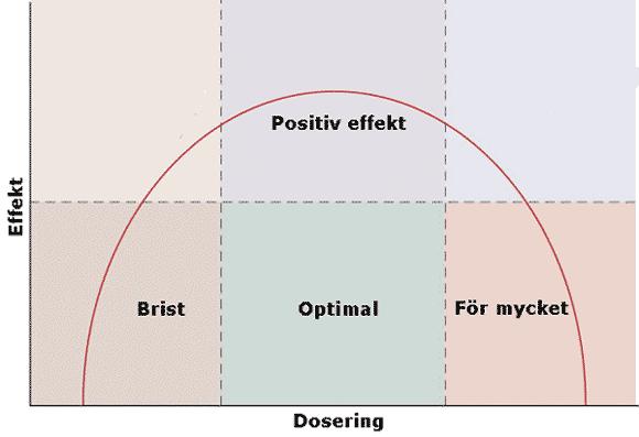 Exempel på ett dosförhållande enligt hormesis