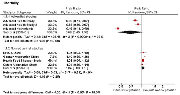 Mortalitet hos vegetarianer jämfört med övriga befolkningen