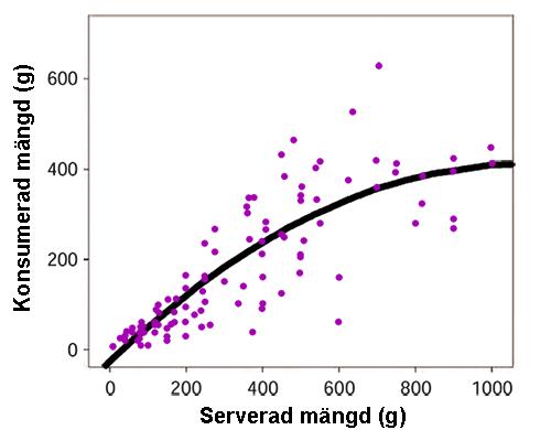 Folk äter mer när det serveras mer mat