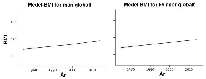 BMI för hela jordens befolkning i genomsnitt