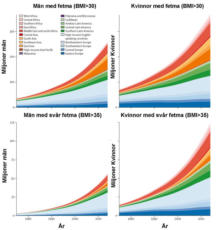 Mängden personer med fetma eller svår fetma totalt sett i hela världen och efter region.