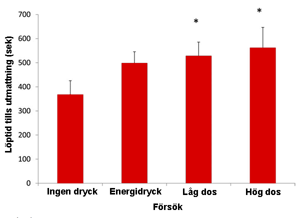Effekten av Sustamine på prestationsförmågan