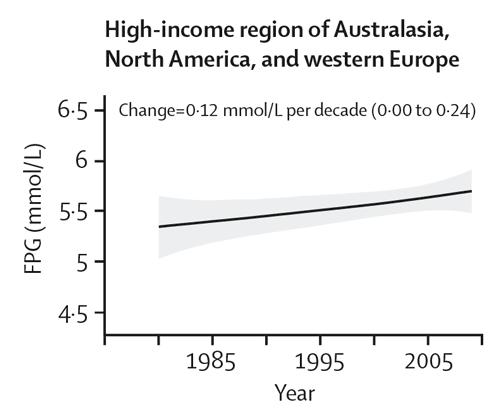 Förändring i fastblodsocker i mer västerländska områden sen 1980