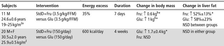 Fruktos vs glukos när det gäller ökningen av fett i levern