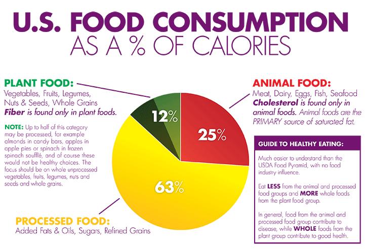 En stor andel kalorier kommer från skitmat i USA