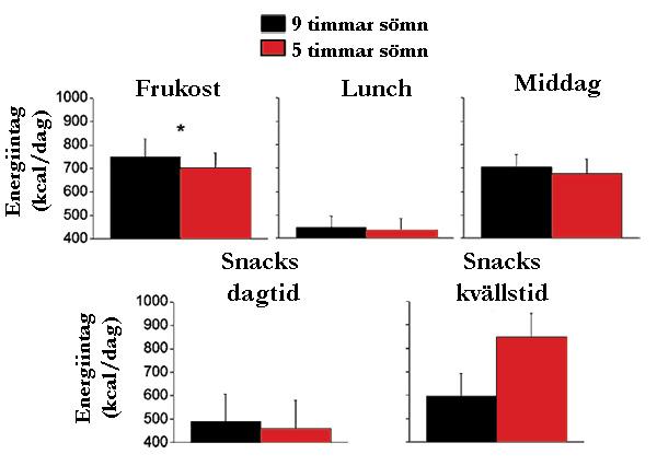 Människor som sover mindre på vardagarna äter mer snacks