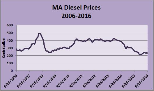 ma-diesel-chart