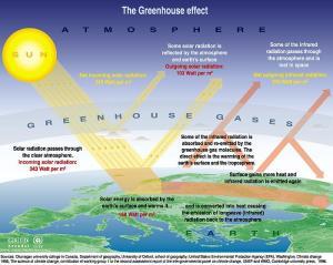 Pemanasan Global (global warning)   info semua berita untuk tambah wawasan