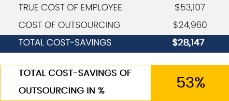 estimate cost savings of outsourcing