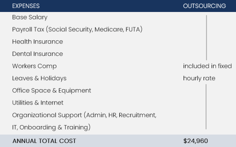 sample cost for outsourcing