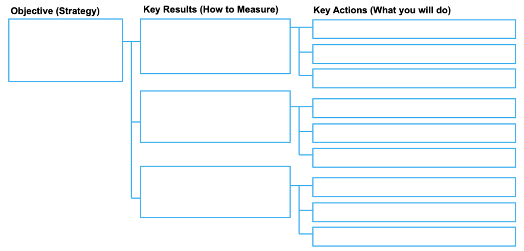 OKR framework. Diagram showing Objectives with 3 Key Results. Each Key Result has 3 key actions.