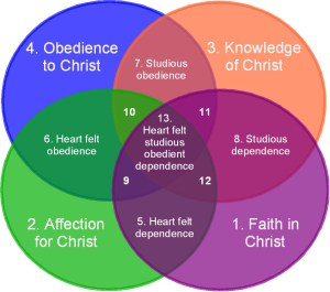 13 Christian personality types   Transforming Grace