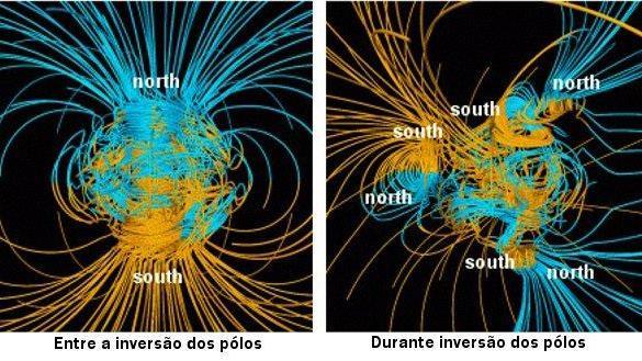 Inversãos dos polos magnéticos e o nosso campo de força da Terra, a magnetosfera