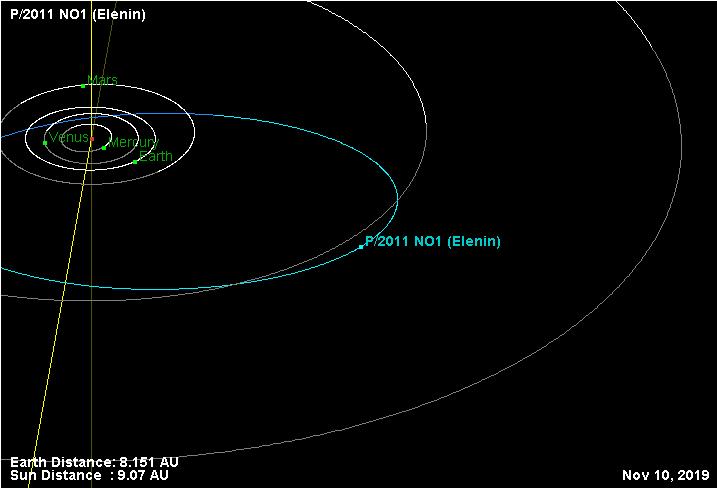 JPL elenin 2019
