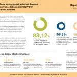 83,  12% dintre clienţii Volksbank România cu credite în franci elveţieni au acceptat oferta de conversie în lei şi euro (P)