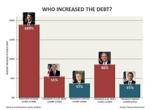 debt added under presidents from Reagan to Obama