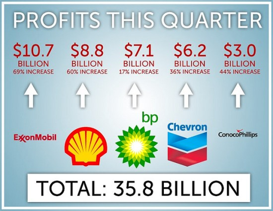 big oil profits first quarter of 2011
