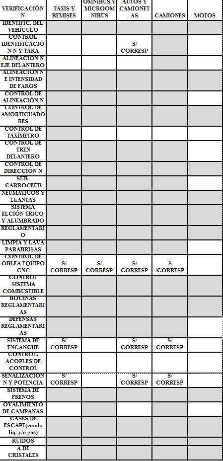 Controles que se realizan en la Inspeccion Tecnica Vehicular de Cordoba