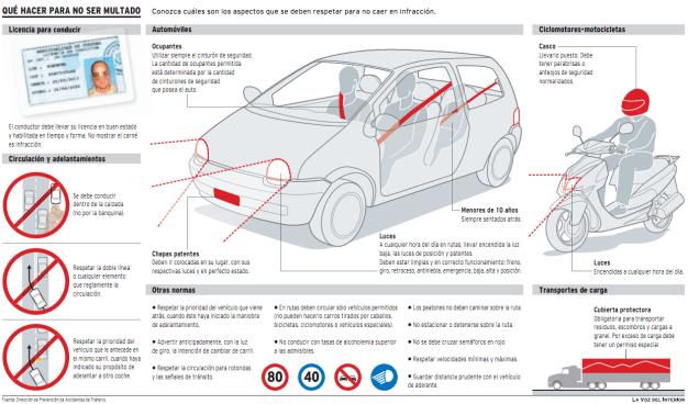 Requisitos para conducir en Córdoba. (Infografía: LaVoz)