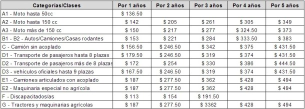 Costos del carnet de conducir en la Municipalidad de Unquillo
