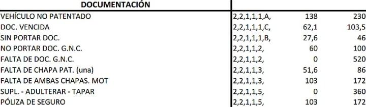 precio-multas-documentacion-municipalidad-cordoba