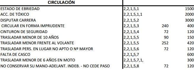 precio-multas-transito-circulacion-municipalidad-cordoba