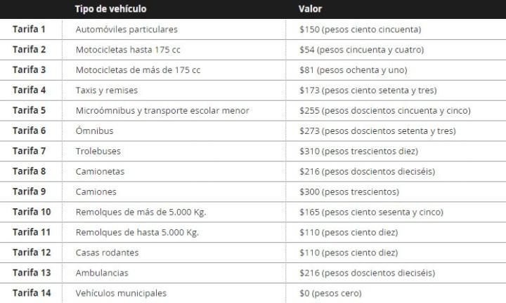 Tarifas de la Inspeccion Tecnica Vehicular Cordoba 2015