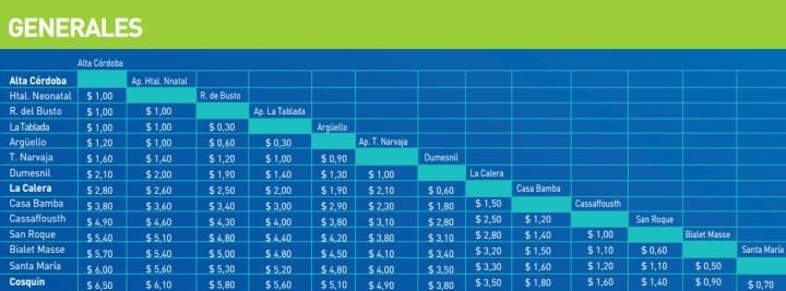 Precios generales de los pasajes del Tren de las Sierras 2016