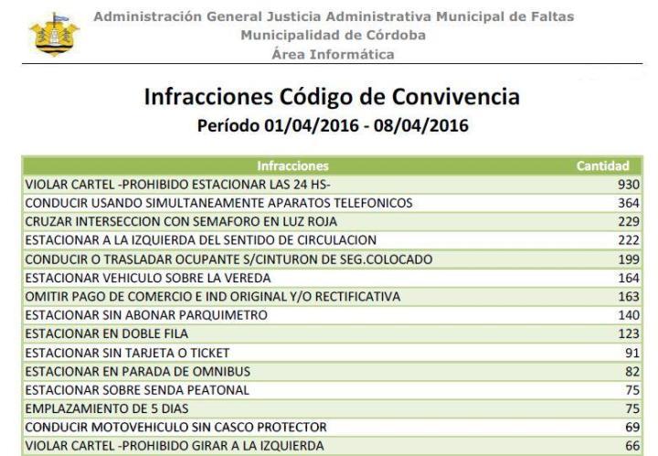 Ranking infracciones primer semana nuevo Codigo de Convivencia