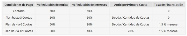 Explicativo plan de pago deudas multas Policia Caminera - Rentas 2016