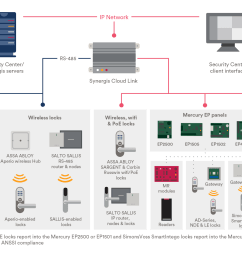 can be integrated to any of our video surveillance or intruder detection alert systems to record and alert authorities when improper access is attempted or  [ 2200 x 1238 Pixel ]