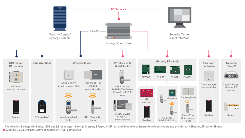 medium resolution of can be integrated to any of our video surveillance or intruder detection alert systems to record and alert authorities when improper access is attempted or