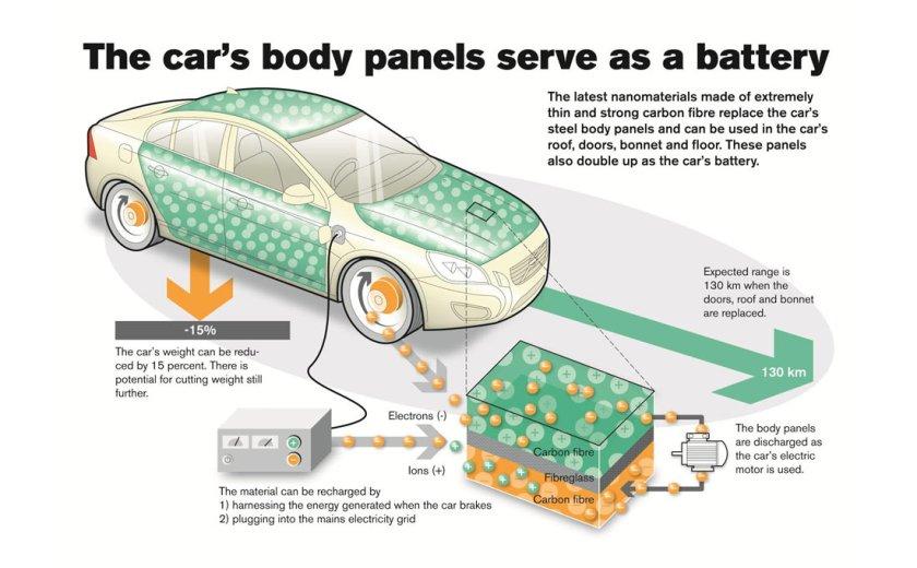 Volvo-nanomaterial-batteries_G1